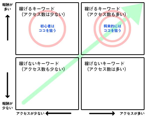 稼げるキーワードの図