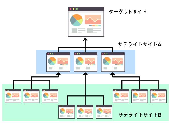 アフィリエイトサイトのリンク構造