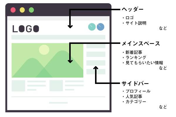 ワードプレスサイト構成