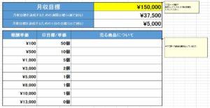 各サイトの収益目標管理シート