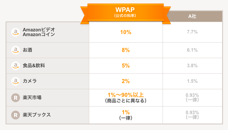 WPアソシエイトポスト